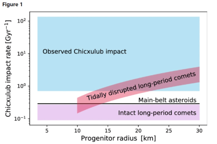 This figure from the study shows the impact rate for tidally-disrupted LPCs and the impact rate for intact LPCs and MBAs. It also shows the range of rates that would explain the observed Chicxulub impact. Image Credit: Siraj/Loeb, 2021.
