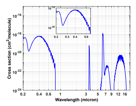 This figure from the study shows NO2 absorption cross section as a function of wavelength. The broad absorption between 0.25-0.6 µm is the dominant feature, and few other molecules absorb here. Image Credit: Kopparapu et al, 2021.