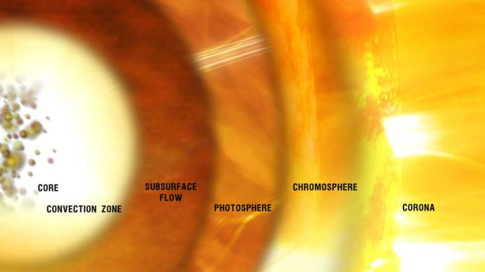 Graphic showing the different layers of the sun, including the chromosphere.