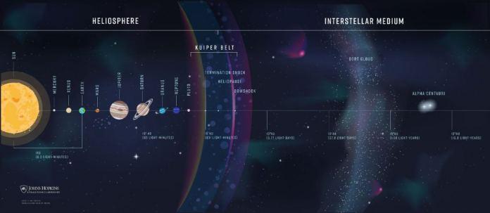 इंटरस्टेलर प्रोब द्वारा स्केल की जाने वाली दूरी को दर्शाने वाली इन्फोग्राफिक।