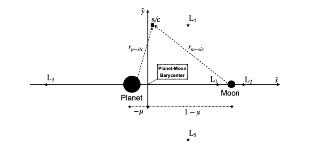 This figure from the study illustrates the circular rotating three-body problem (CR3BP.) Ls one through five are equilibrium points. Image Credit: Canales et al 2021.