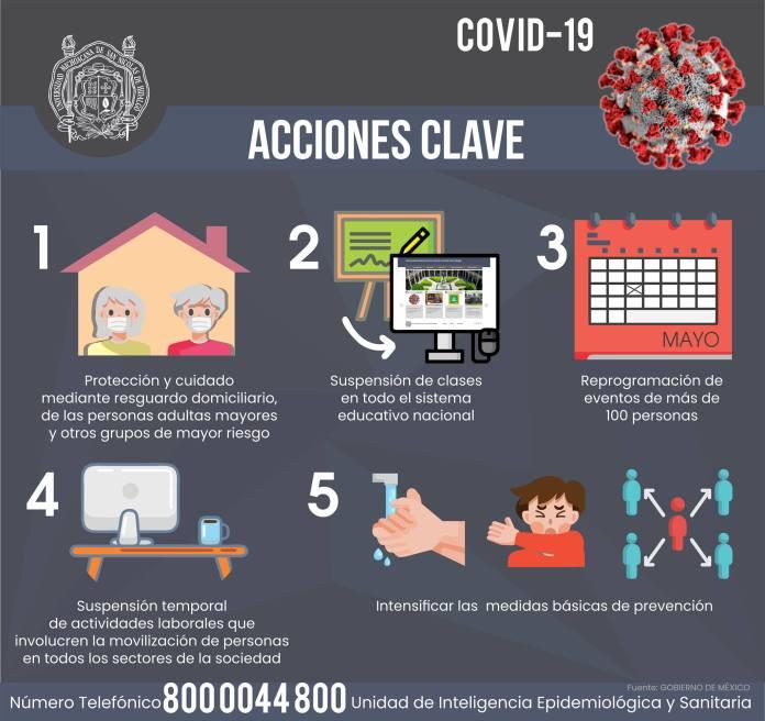 Acciones clave contra la propagación del coronavirus COVID-19