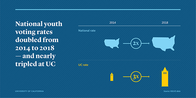 National youth voting rates doubled from 2014 to 2018 and nearly tripled at UC: Graphic of 2014 to 2018 voting rates; national rate is pictured with a map of the United States doubled in size, while UC rate is pictured with the Campanile increased in size by 3 times