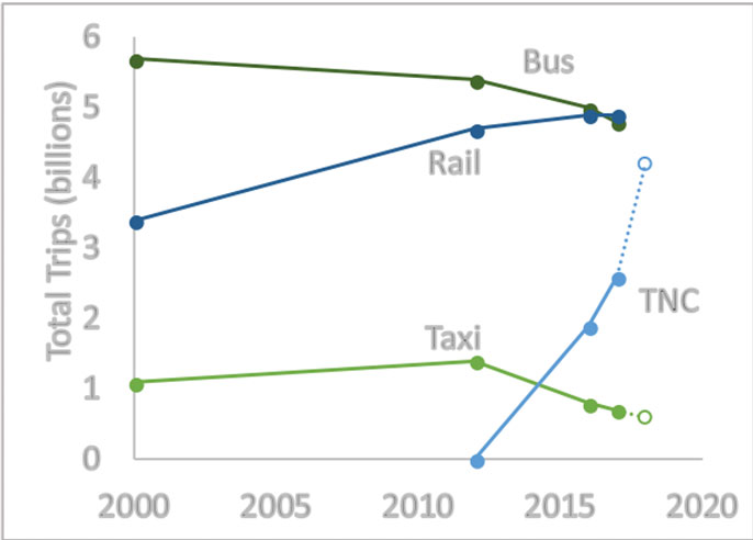 How ride-hailing could improve public transportation instead of undercutting it