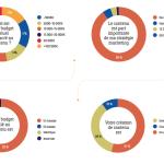 CMIT – Faber Content … Nouveau Livre Blanc Content Marketing : engager ou mourir