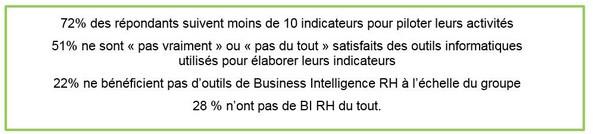 Business Intelligence RH : les DRH ne disposent pas de solution de pilotage agile pour relever leurs nouveaux défis