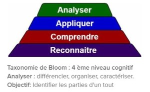 taxonomie-bloom-quatrieme-niveau