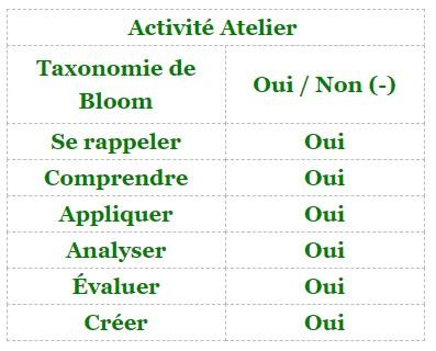 Moodle - activité Atelier et taxonomie de Bloom