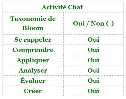 Moodle - activité Chat et taxonomie de Bloom
