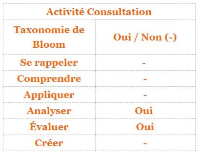Moodle - activité Consultation et taxonomie de Bloom
