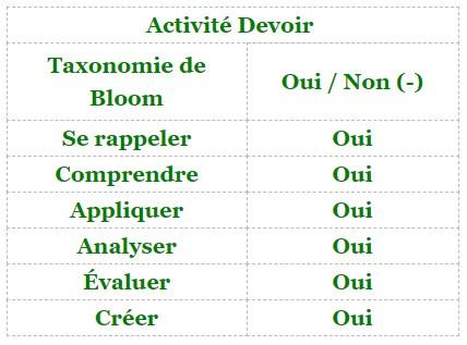 Moodle - activité Devoir et taxonomie de Bloom
