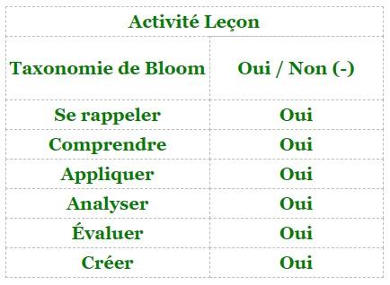 Moodle - activité Lecon et taxonomie de Bloom