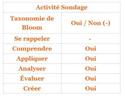 Moodle - activité Sondage et taxonomie de Bloom