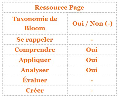 Moodle - ressource page et taxonomie de Bloom