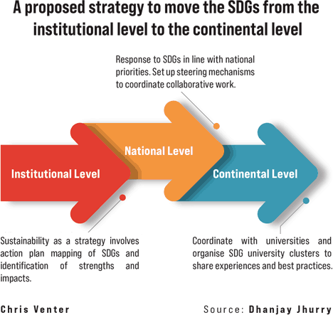 A practical approach for universities to contribute to SDGs