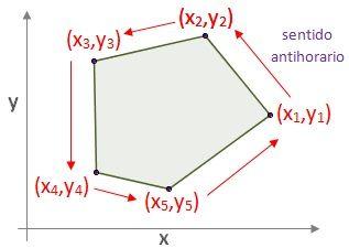 Desenho eleitoral e contagem de pontos pentágono irregular para a determinante de Gauss.
