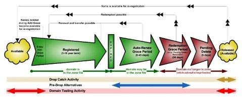 Ciclo de vida Dominio - Domain life cycle