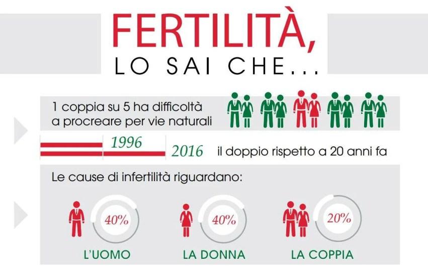 fertilita-via-naturale