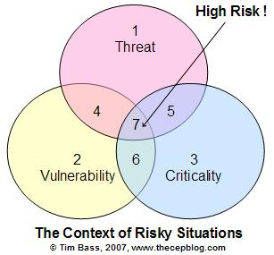 Risk Context and Situational Model