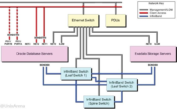 Architecture Of Exadata Database Machine