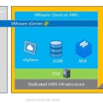 Cloud Ends Data-center Virtualization ? VMware's Future ?