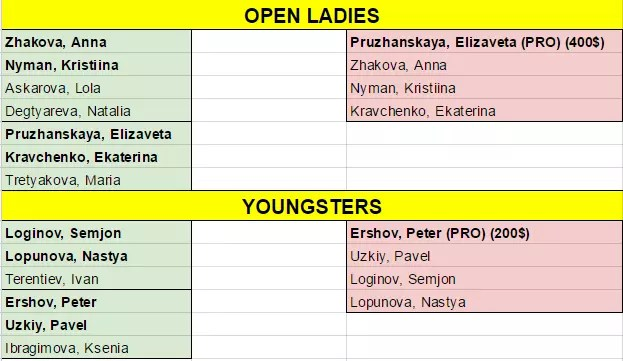 open-ladies