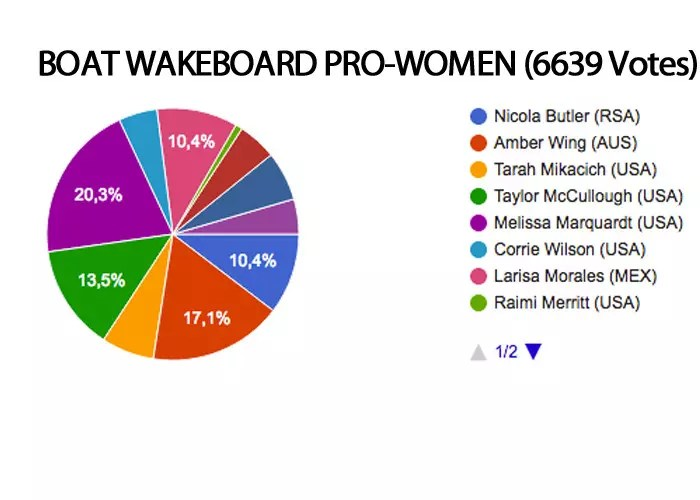boat wakeboard women MMXVI roty