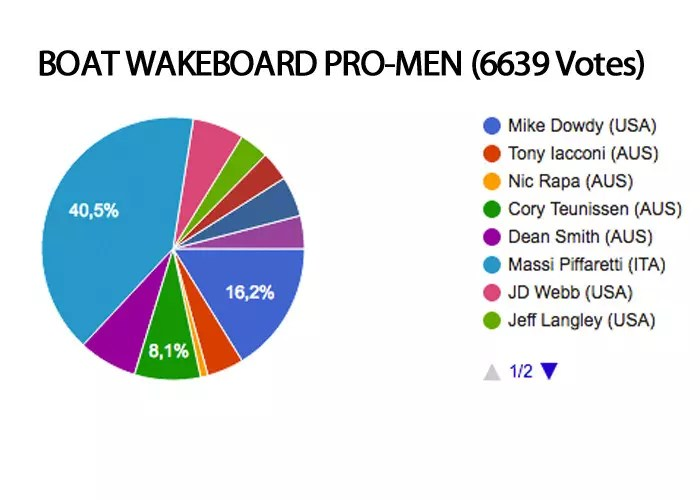 boat wakeboard men MMXVI Roty