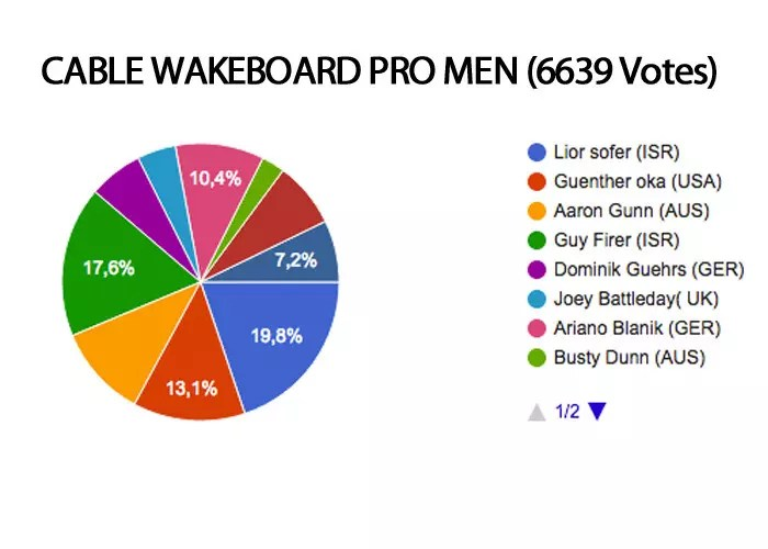 cable wakeboard pro men roty 2016