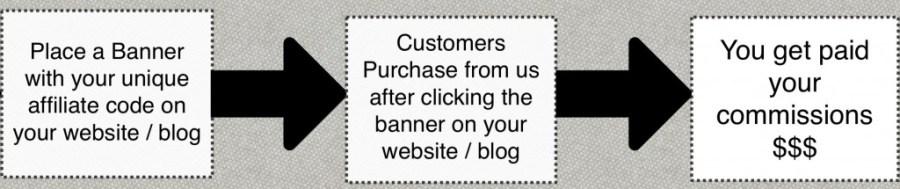 Bannerdiagram