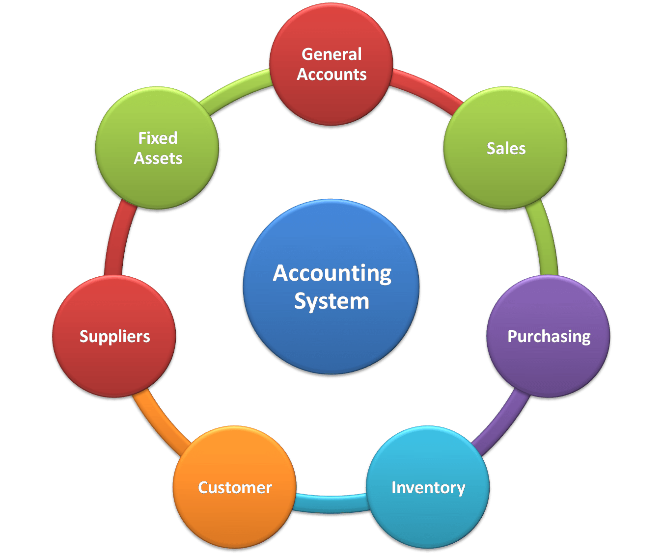 Accounting System Definition History Features