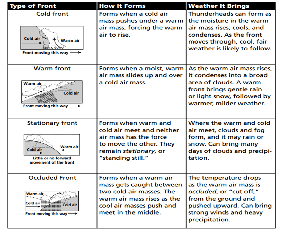 Air Masses And Fronts Worksheet Pearson