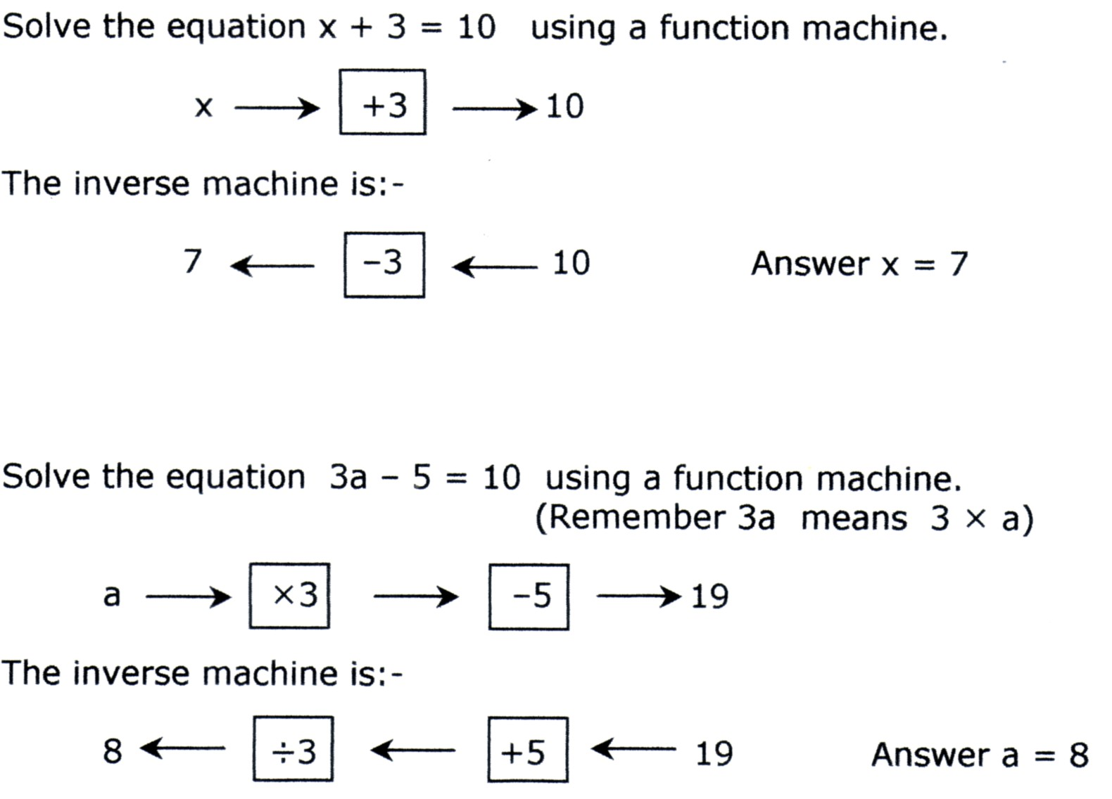 Function Machines Worksheets