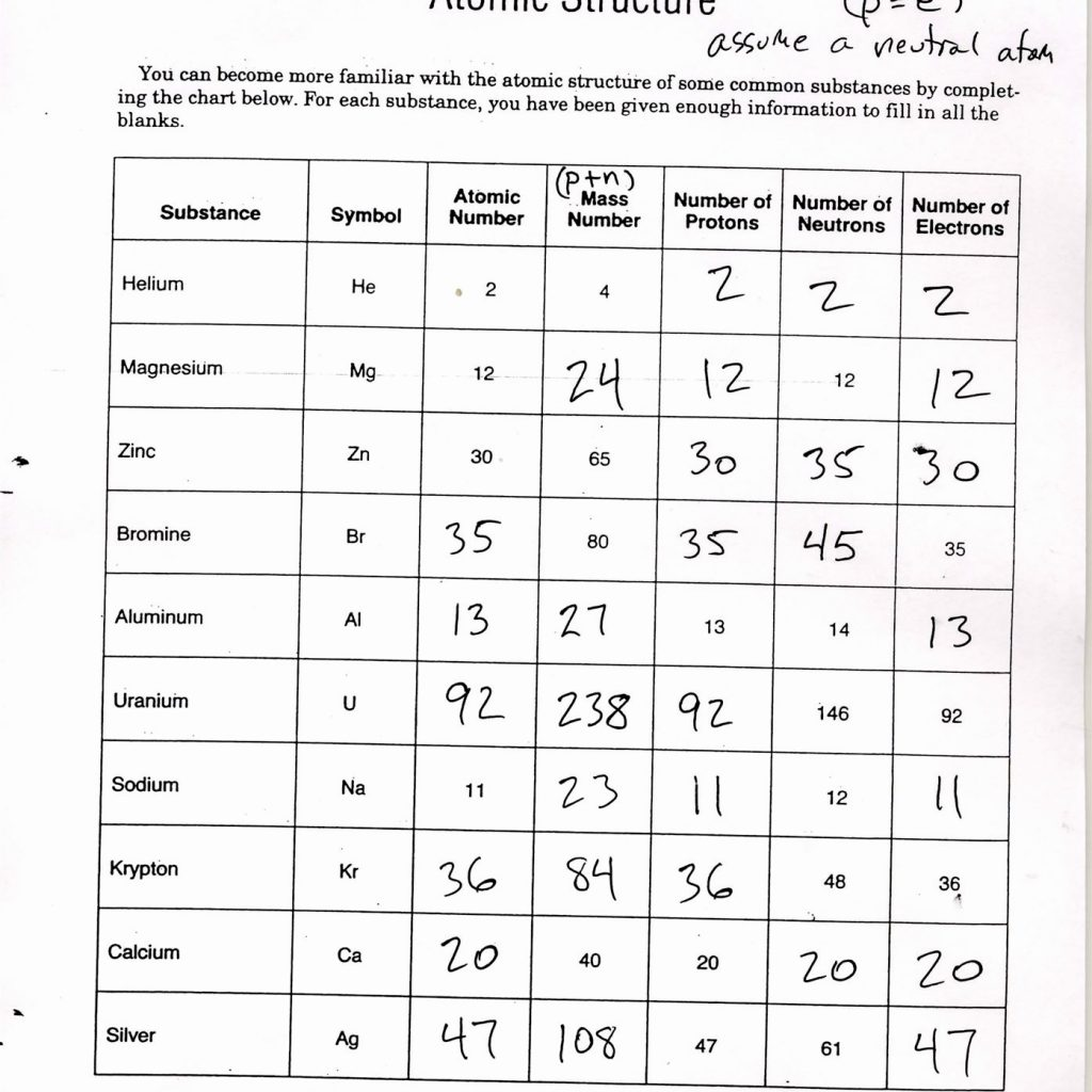 Atoms Worksheets Answers
