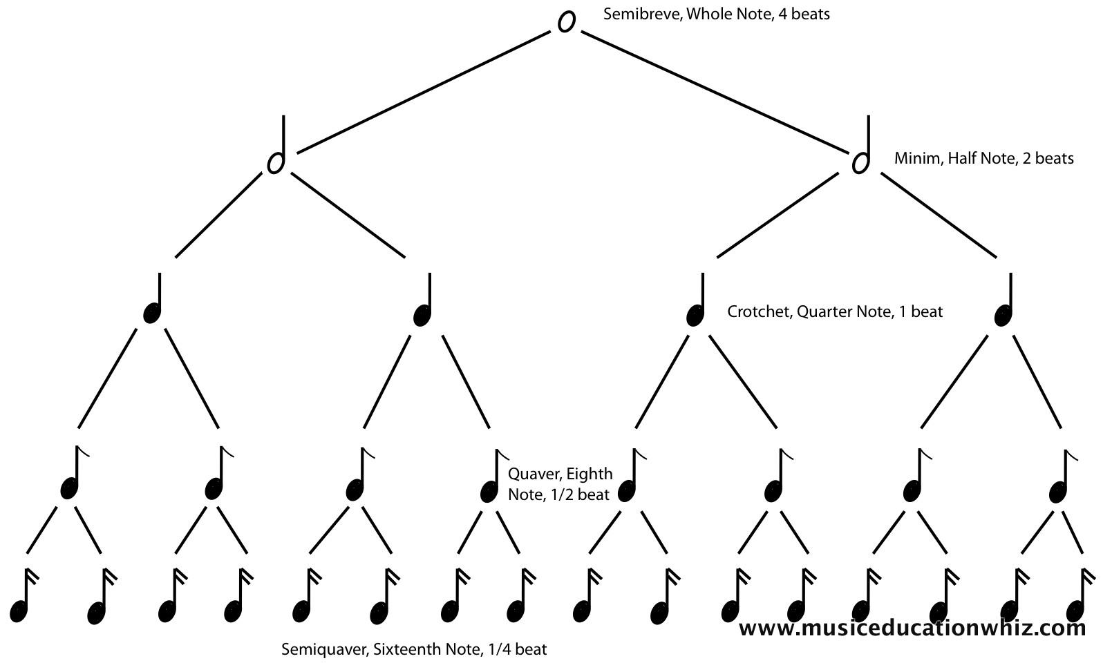 Beginner Piano Theory Worksheets