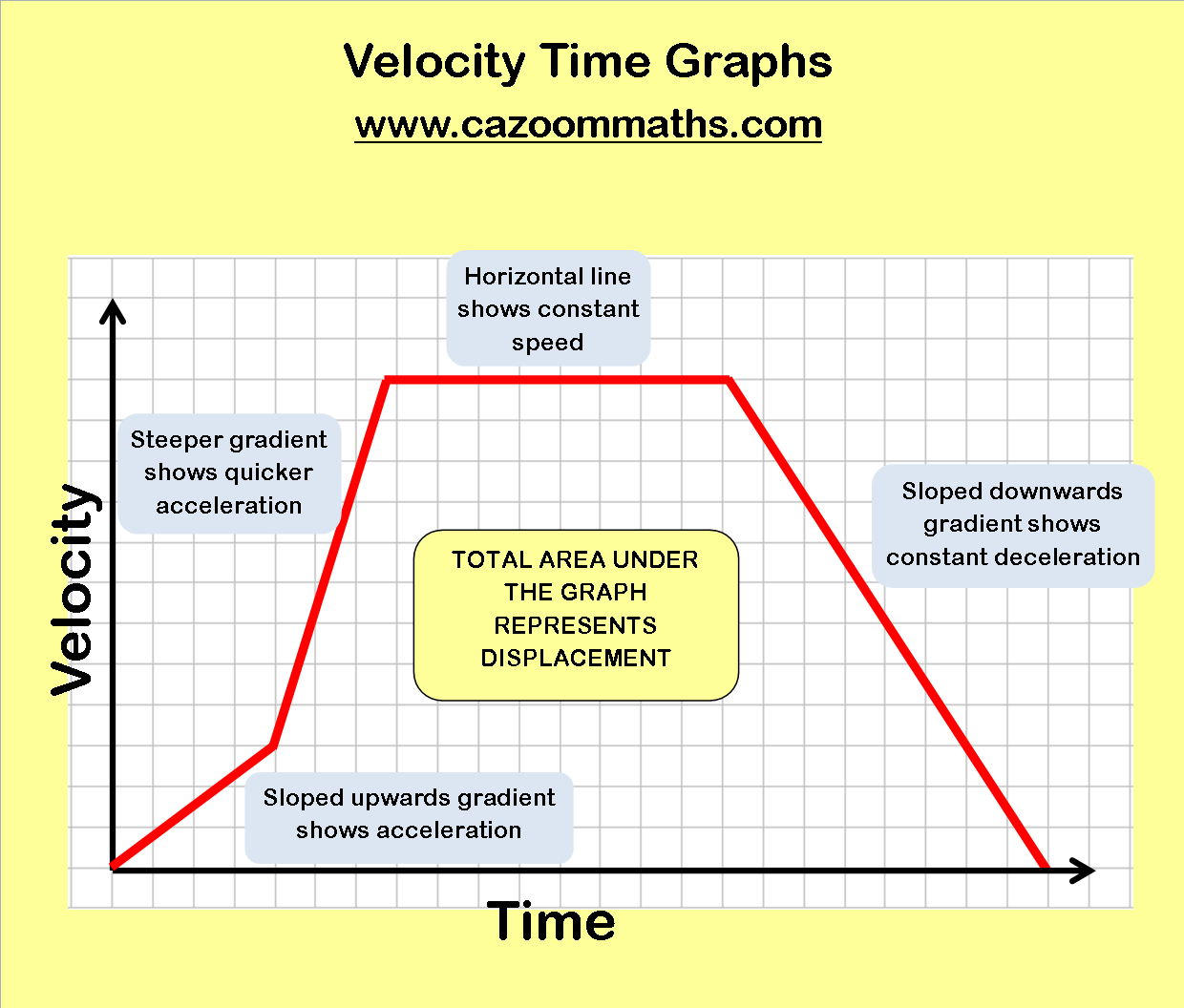 Velocity Time Graph Worksheets
