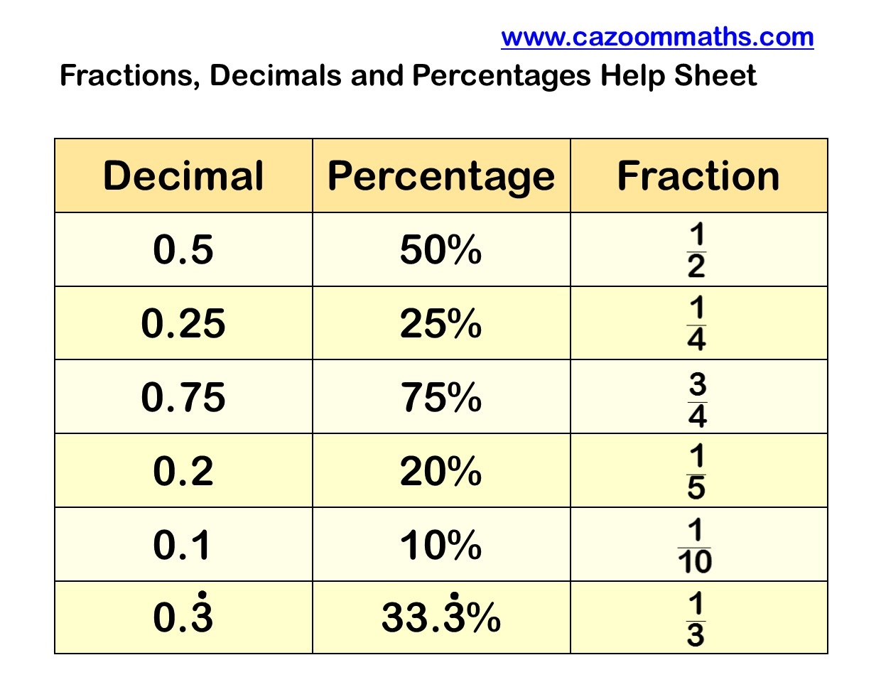 Fractions Percentages And Decimals Worksheets