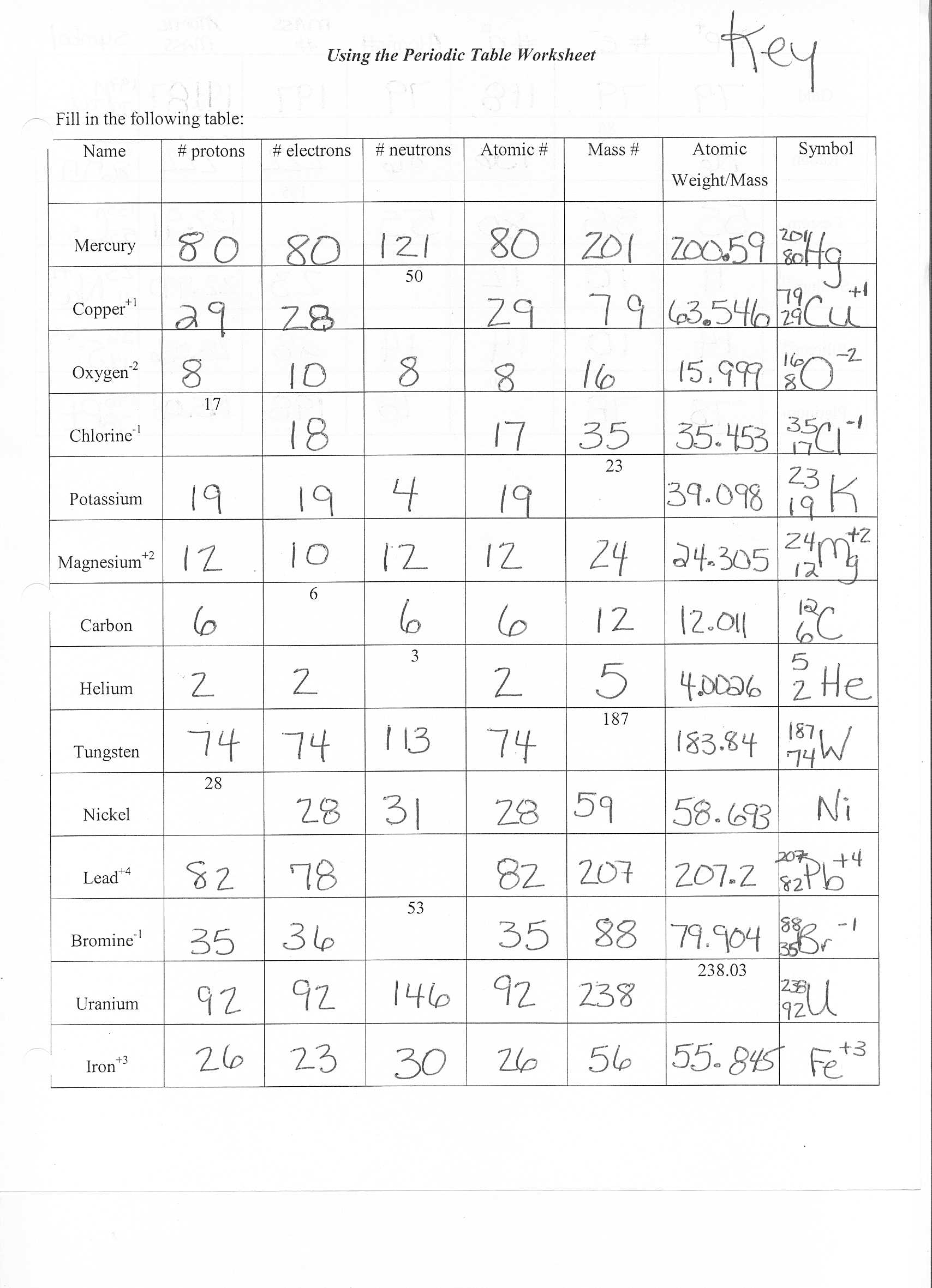Atomic Structure And Chemical Bonds Worksheet Answers The