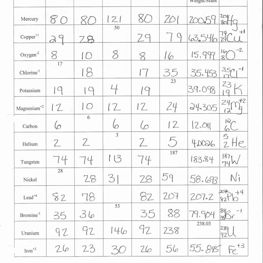 Atoms And Ions Worksheets Answer Key