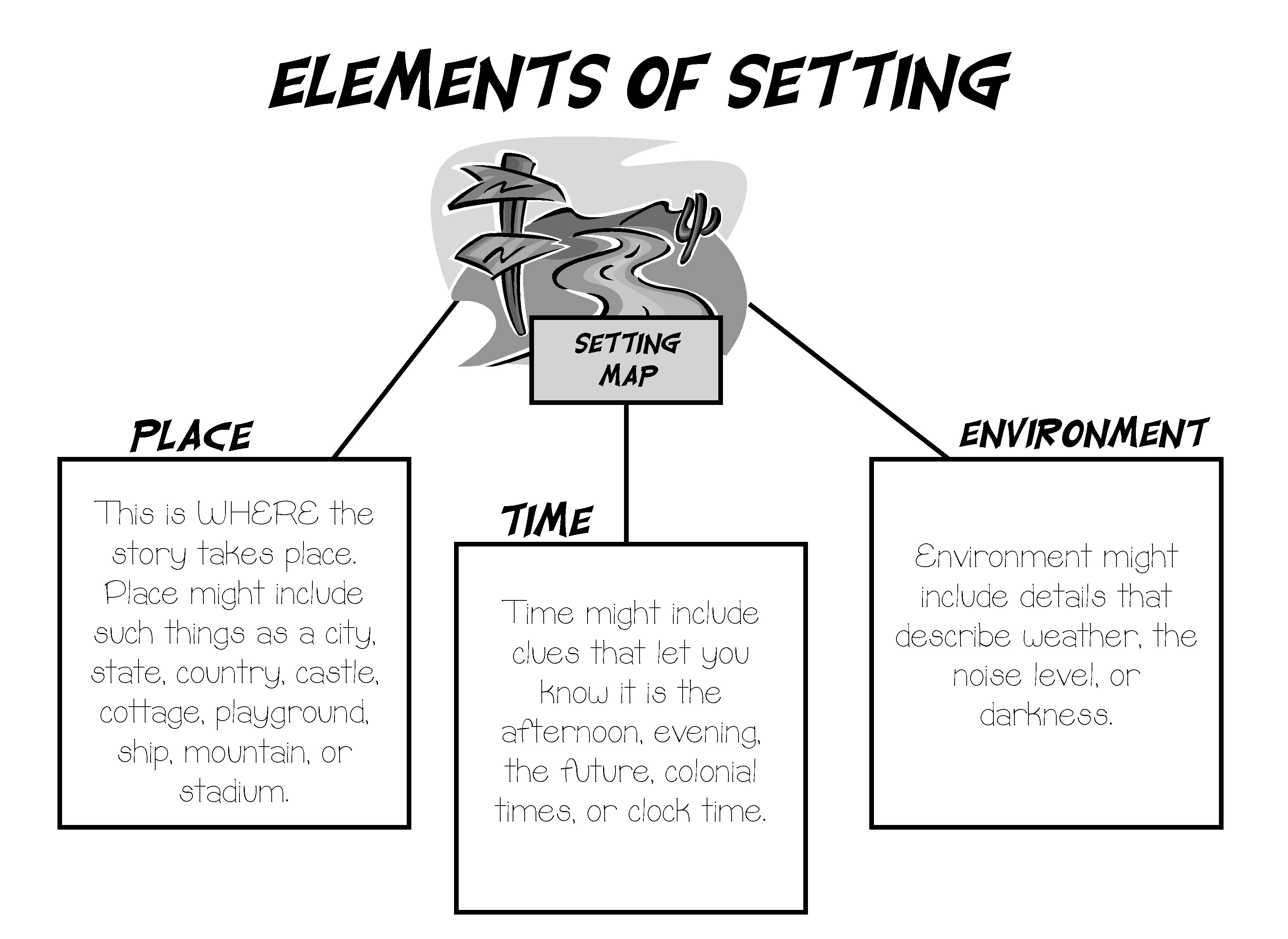 Identifying Setting Worksheets
