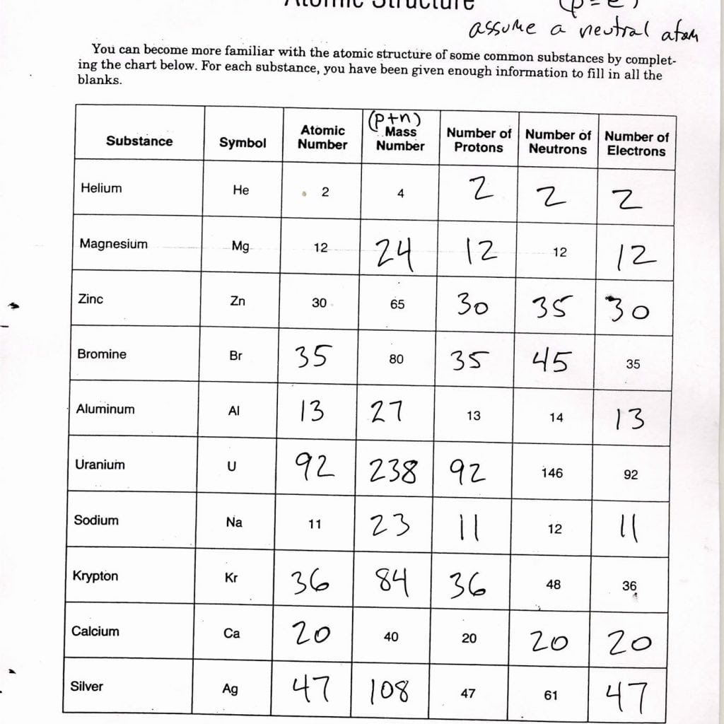 Atomic Worksheets Answers