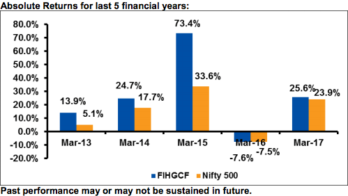 Franklin India High Growth Companies Fund - Returns chart