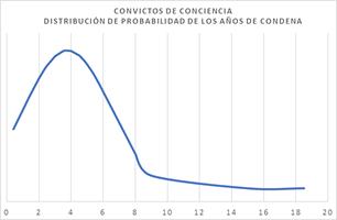 Distribución Penas Convictos de Conciencia