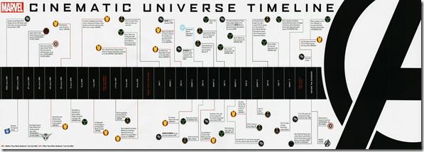 linea de tiempo peliculas marvel - unpocogeek.com