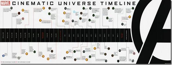 marvel movies timeline until avengers - unpocogeek.com