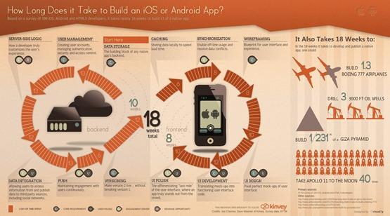 How Long Does it Take to Build a Mobile App  unpocogeek.com-2