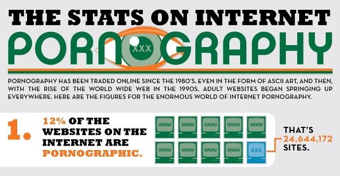 [infografía]Los números de la industria del porno