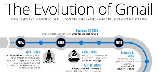gmail nine years infographic -f- unpocogeek.com