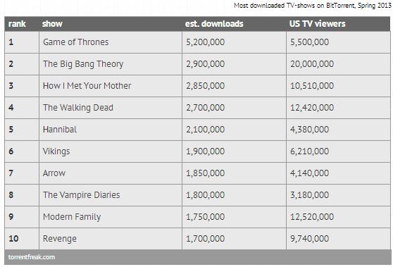 top10 most pirated tv series - unpocogeek.com