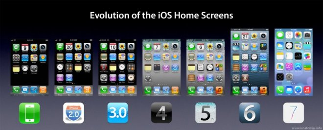 iOS home screen evolution - unpocogeek.com